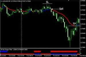 4x trading 4x pip snager forex mt4 trading system ebay