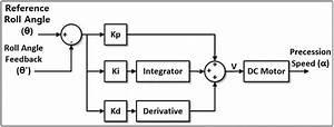 Hdd Controller Block Diagram