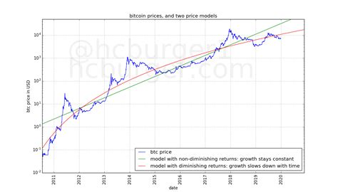 It's inspired from the stock to flow model by planb, as the stock to flow plays a major role in this model. Bitcoin's increasing price resistance uphill, short- and long-term