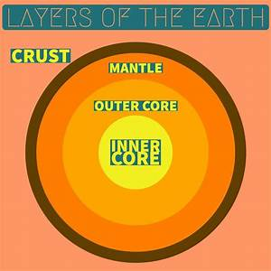 4 Layers Of The Earth Made Easy