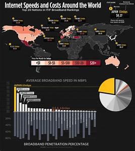 Avertisseur De Vitesse Sans Abonnement : comparatif des prix et vitesse d internet dans le monde blogmotion ~ Medecine-chirurgie-esthetiques.com Avis de Voitures