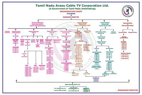 Organization In Tamil by Tamil Nadu Arasu Cable Tv Corporation Limited