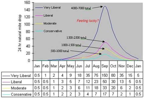 ipm  fighting varroa  reconnaissance mite sampling