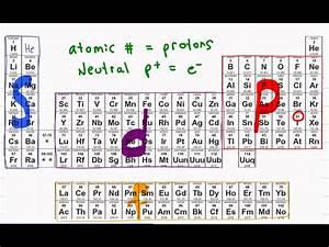 Electron Configuration of Atoms + Shortcut Tutorial Video ...