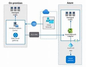 Manage Hybrid Azure Workloads Using Windows Admin Center