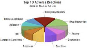 The FDA estimates that less than 1% of all serious events are ever ...  Depression Citalopram