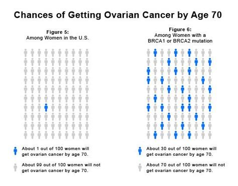 Diagram Of A Woman's Chances Of Getting Ovarian Cancer By. Cosmetic Dentistry Marketing. U Verse Internet Price American Trial Lawyers. Society Of Integrative Oncology. Alternative Treatments For Breast Cancer. Where Is Tulane University Nursing Care Home. Double Sided Business Card Printing. How To Draw Storyboards Direct Purchase Stock. Active Directory Domain Service Is Currently Unavailable