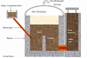 Draw A Schematic Diagram Of A Biogas Plant Science Sources
