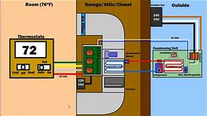 How Air Condition Ventilation  U0026 Furnace Works