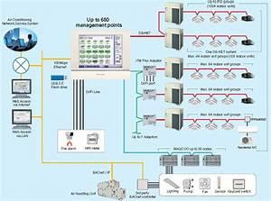 Mekanikal  U0026 Elektrikal Gedung
