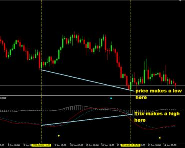 mt forex indicators archives forex trading strategies
