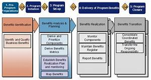 The Complete Guide To Programme And Benefits Management