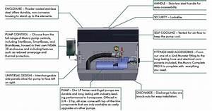 Munro Complete Pro Ii Rainwater Pump Stations