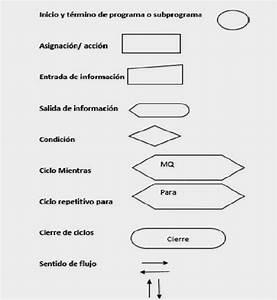 Temas Decimo  Diagramas De Flujo