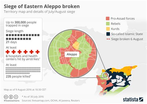coca cola siege social chart syrian army siege of eastern aleppo broken statista