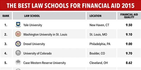 Us Law Schools With The Best Financial Aid  Business Insider. Greenlight Mortgage Company 3 Way Video Call. Electronic Health Record System. Pre Medical Requirements Opening Online Store. How To Shoot Portrait Photography. Shop Floor Control Systems Drug Testing Vault. Registered Agent Indiana Bunion Surgery Scars. Real Estate Agent Education Needed. Electrical Engineering Schools In New York