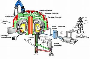 Schematic Diagram Of A Tokamak Fusion Power Station