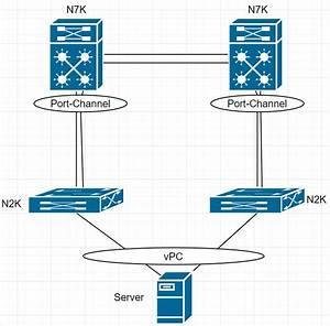 Cisco Nx