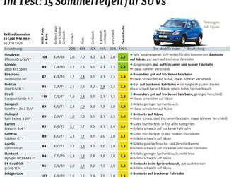 sommerreifen 2017 testsieger adac sommerreifen test 2017 in den gr 246 223 en 215 65 r16 und 195 65 r 15 auto