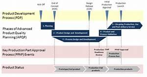 Process Flow Diagram Ppap