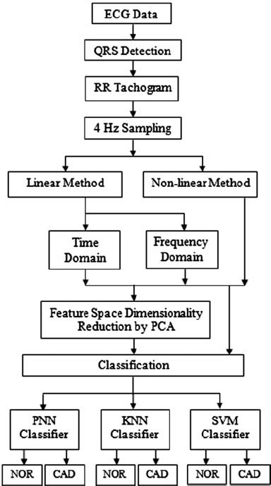 Clas Lifier Block Diagram by Block Diagram Of Proposed Hrv Aalysis And Classification