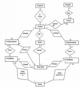 Next Chapter 13 - Entity Relationship Diagram For On Line Examination