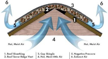 how does an attic fan work causes and solutions for ridge vent leaks renew services inc