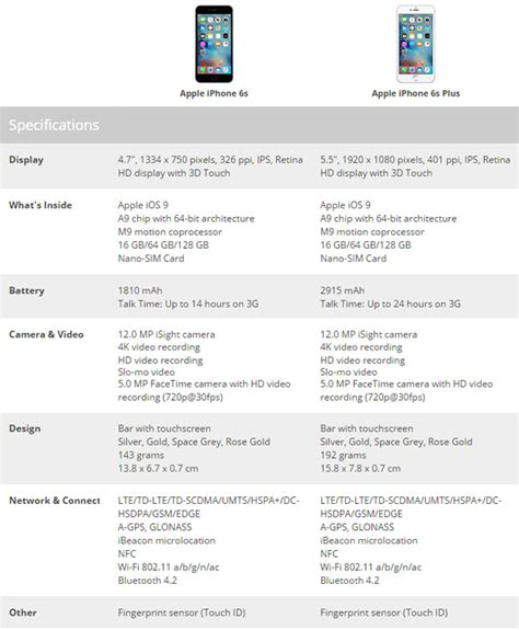 iphone 6s plus specs apple iphone 6s and 6s plus pre orders start sept 12