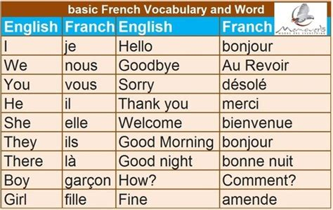Learn Basic Franch Language — Tips to Learn French : For ...