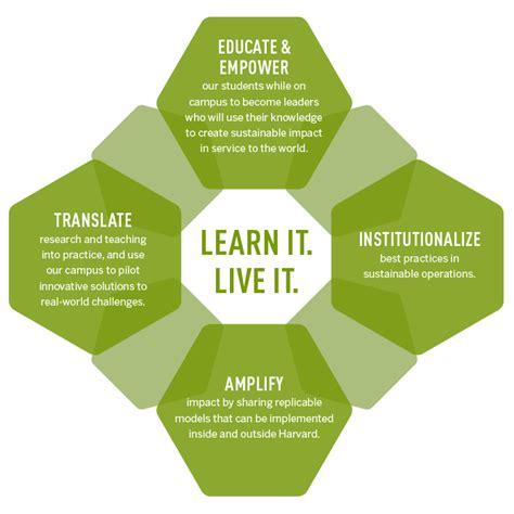 Harvard Sustainability Plan  Sustainability At Harvard