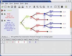Gratis - Free Decision Tree Software