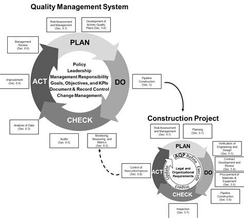construction quality management system