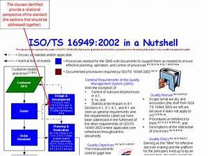 An Ts 16949 2002 In A Nutshell