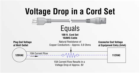The Value Calculating Voltage Drop Infopower Interpower