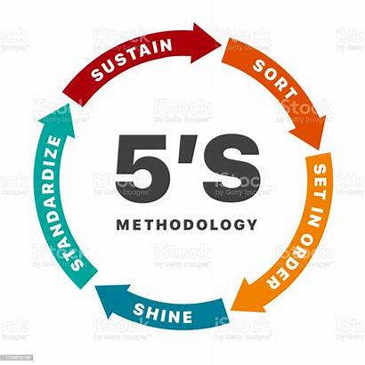 Methodology 5s Chart Management Banner Standardize Vector