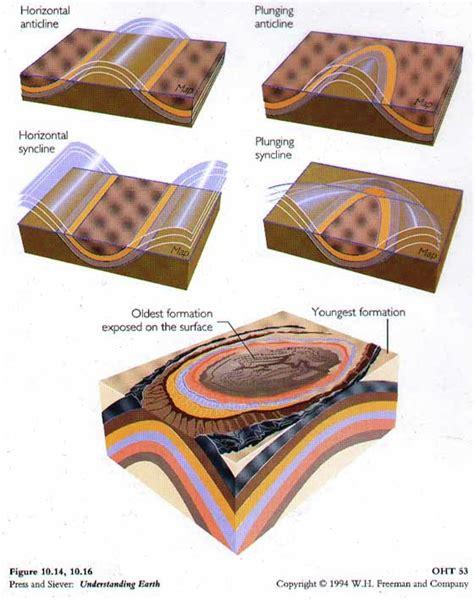 Faults And Folds Plate Tectonics