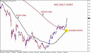 Stock Market Chart Analysis Bank Of America Golden Cross