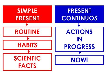 Still Problems With The Present Simple And The Present Continous?  Learning English At Bat