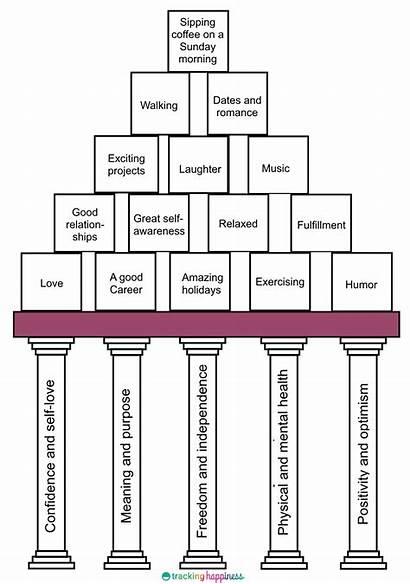 Happiness Pillars Personal Pillar Contents