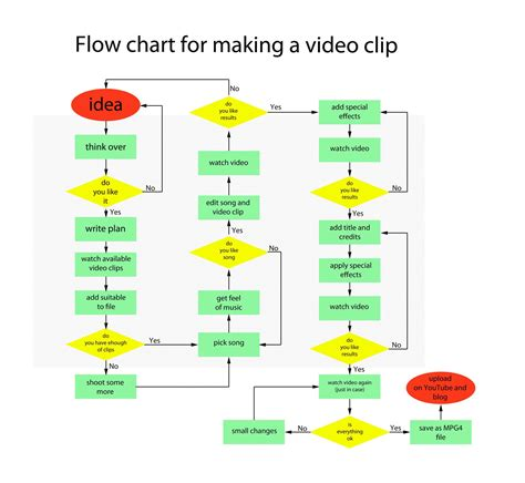 Sle Work Flow Chart Template by Word 2010 Flowchart 28 Images How To Create A Flow