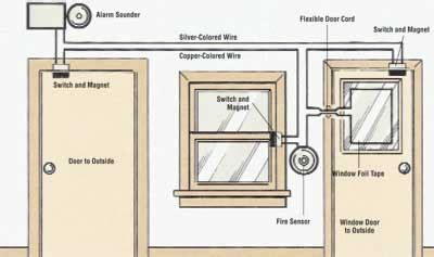 How Install Home Security System Tips Guidelines