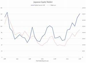 A nasty Japan-style market drop looms if this chart is any ...