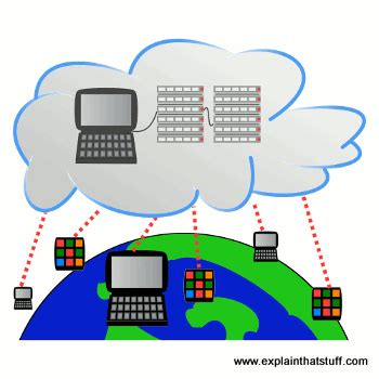 explain  file storage  sharing services  giving