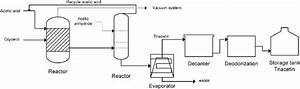 Process Flow Diagram Of Conventional Ta Production
