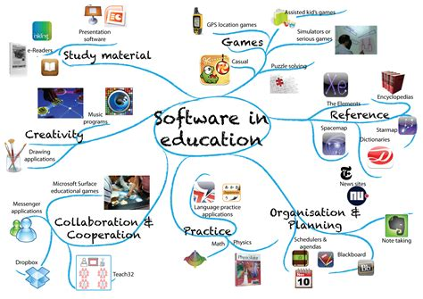 types  software  education  pad full  noodles