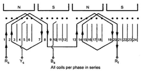 types  armature windings part  electrical home