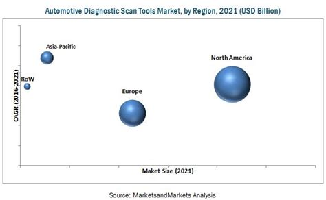 Automotive Diagnostic Scan Tools Market By Type, Vehicle
