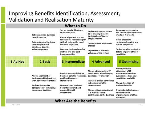 benefits identification assessment validation