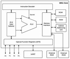 2  The 8051 Microcontroller Structure