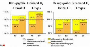 Brennwert Gas Berechnen : brennwert und heizwert ~ Themetempest.com Abrechnung
